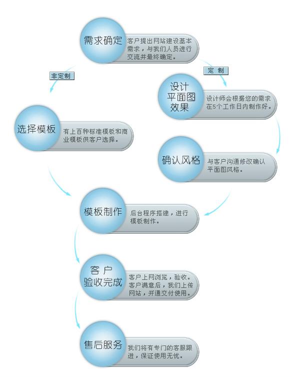 流程表图分享 流程图 模板